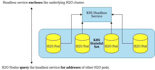H2O Clustering